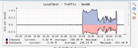 Защита Linux сервера от SYN flood: основы и методы