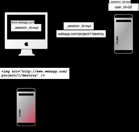 Защита ajax приложения от Cross Site Request атак (CSRF)