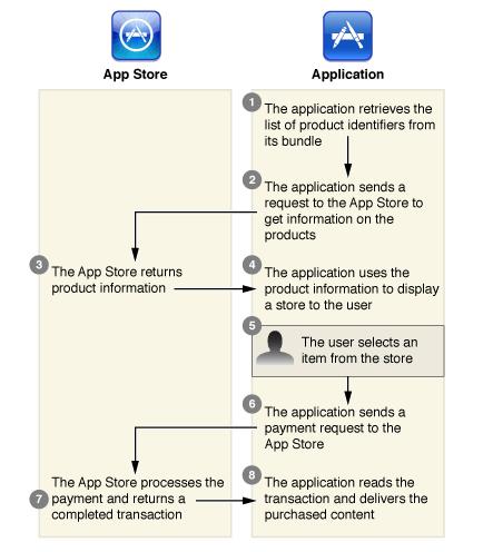 Защита против универсальных взломов in app покупок