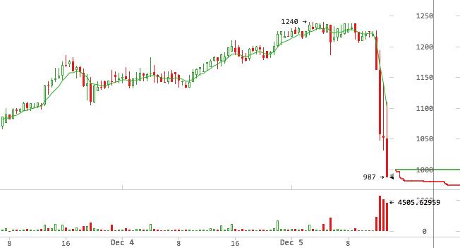 Заявление центробанка Китая обрушило курс биткоина