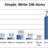 Сравнительное тестирование девяти ORM для Android