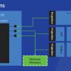 Небольшое сравнение производительности UWP-WinRT API языковых проекций
