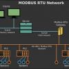Программное обеспечение для тестирования и наладки устройств и сетей на базе MODBUS