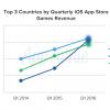 Китай занял второе место по доходам с iOS в мире