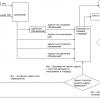 Сервер очередей Gearman: опыт практического использования и веб-приложение Gearman Monitor && Control