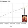 Средний размер веб-страницы сравнялся с размером инсталлятора Doom