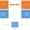 Разделение конфигурации хоста и пользователей в 3CX Phone System v14