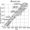 Немного о «законе Мура»
