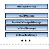 """Unity3D система сообщений или """"мягкая связь"""" между компонентами"""