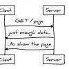 Идеальная производительность протокола HTTP