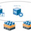 Сценарии применения бесплатных инструментов Veeam для разработки и тестирования в Microsoft Azure