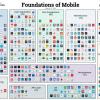 Боты, платежные сервисы, дополненная реальность и не только —самые перспективные сегменты мобильной сферы