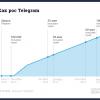 История успеха Telegram — мессенджера со встроенной «защитой» от властей, покупателей и инвесторов