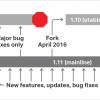 Анонс NGINX 1.10 и 1.11