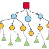 Обработка древовидных структур и унифицированное AST