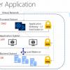 Различия Azure Resource Manager и Azure Service Manager — взгляд разработчика, часть вторая, про Networking