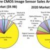 Рынок датчиков изображения типа CMOS в ближайшие пять лет будет уверенно расти, полагают аналитики IC Insights