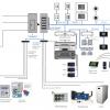 Универсальный шлюз протоколов на основе iRidium pro