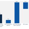 Tesla в 2016 году планирует реализовать накопителей электроэнергии больше, чем весь объем этого рынка США в 2015 году