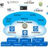 Объектное хранилище NetApp StorageGrid