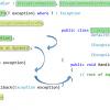 Multiple dispatch в C#