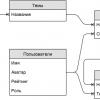 Пишем форум с нуля на Ruby on Rails и AngularJS