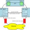 PostgreSQL в Azure. Часть 1