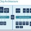 Готов первый многоядерный процессор ARM v8-A, рассчитанный на изготовление по 10-нанометровой технологии TSMC 10FinFET