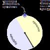 PostgreSQL: Случай в вакууме