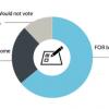 64% европейцев поддерживают идею безусловного основного дохода