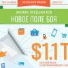 Онлайн продажи в секторе B2B