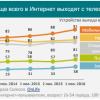 Сколько на самом деле SmartTV в России?