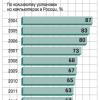 Кризис. В России впервые выросла популярность пиратского ПО