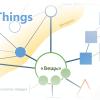 Что мешает развитию бизнеса Интернета вещей?