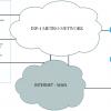 Как я ловил Wi-Fi принтер по OSPF, корпоративная сеть на MikroTik часть 2