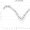 Арктика скоро может лишиться льда — впервые за последние 100 000 лет