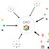 Что такое The DAO и как он стал крупнейшим краудфандинговым проектом в истории