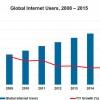 В прошлом году пользователей интернета стало больше трех миллиардов