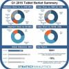 63% выручки на рынке планшетов по итогам первого квартала пришлось на Apple, Samsung и Microsoft
