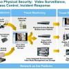 Обзор технических средств обеспечения физической безопасности Cisco Connected Safety and Security