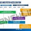 В следующем квартале Intel выпустит твердотельные накопители Pro 6000p и 600p, а к концу года выйдут SSD Optane