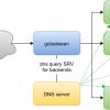 Новый L4 Load Balancer с нативной реализацией SRV record service discovery и Docker API service Discovery