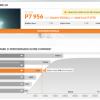 Первые тесты карты Radeon RX 460 показывают, что производительностью она не удивит, но для своего ценового сегмента предоставит максимум