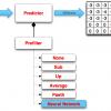 Нейронная сеть как предиктор для кодирования изображений формата PNG
