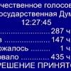 Госдума приняла весь пакет «антитеррористических» законов Яровой-Озерова