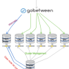 Gobetween Exec discovery+ Elasticsearch. L4 балансировка с Data Node Discovery