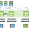 SDS от NetApp: ONTAP Select
