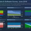 Статистика Steam показывает, что гарнитура HTC Vive гораздо популярнее Oculus Rift