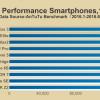 Опубликована десятка самых производительных смартфонов первой половины 2016 года по версии AnTuTu