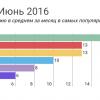 Отчет о результатах «Моего круга» за июнь 2016, и самые популярные вакансии месяца